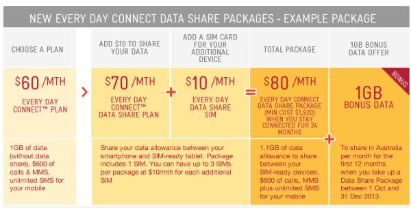 Telstra Data Sharing plans