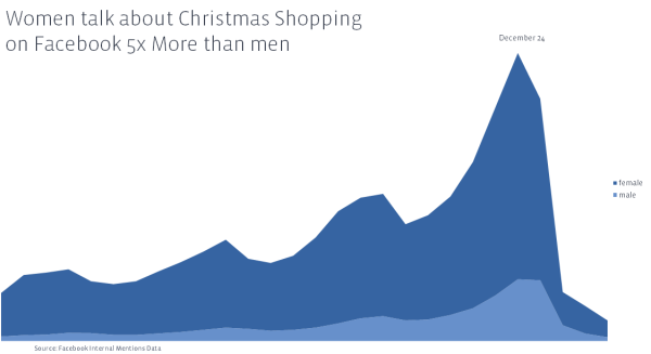 Men vs Women - discussing Christmas Shopping