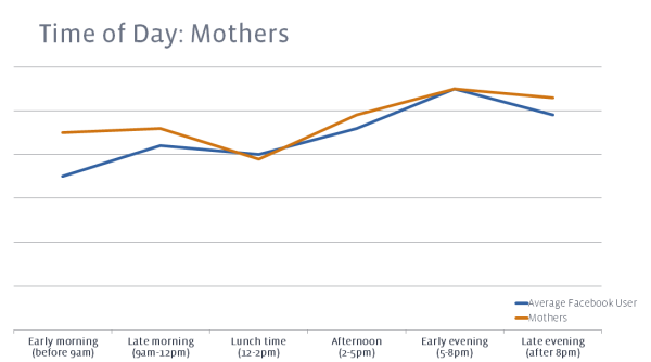 Mothers accessing Facebook by time of day compared to average Facebook users