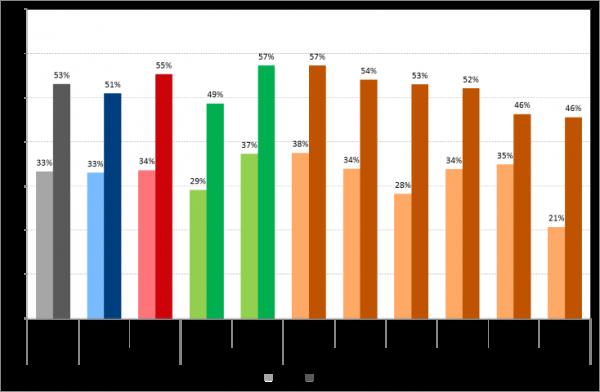 Roy Morgan Survey of Young Australians - Tablet usage