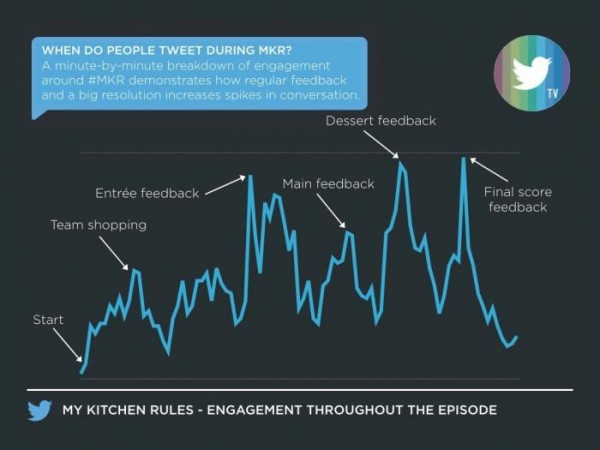 "Twitter AU's ""When People Tweet"" during an #MKR episode"