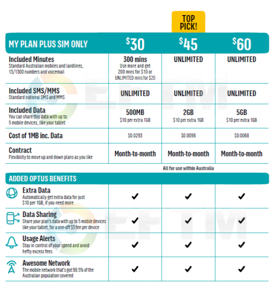 Optus' re-launched 2014 MyPlan range with data sharing - SIM ONLY